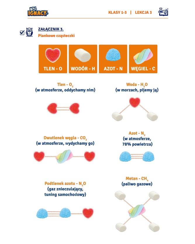 eksperymenty dla dzieci chemia fizyka doswidczenia secnariusz w szkole kreatywnie czastki pierwiastki budowa atomu