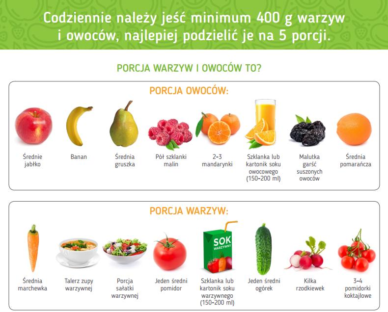 co to jest porcja warzyw i owocow, 5 porcji, dieta dziecka